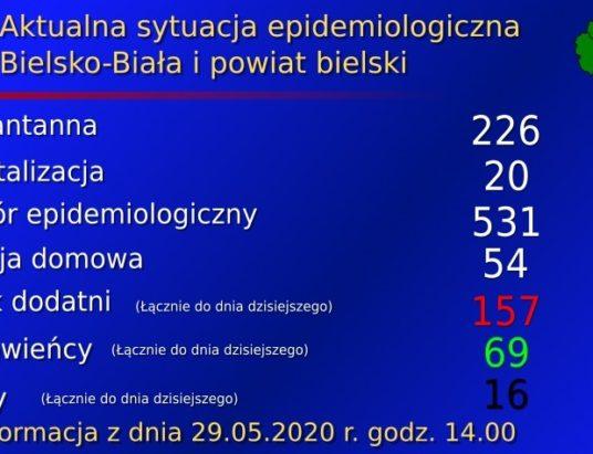 Raport bielskiego sanepidu. 4 zakażenia w Czechowicach-Dziedzicach