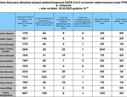 Cieszyńskie: Wzrost zakażeń w Chybiu, Strumieniu i Zebrzydowicach