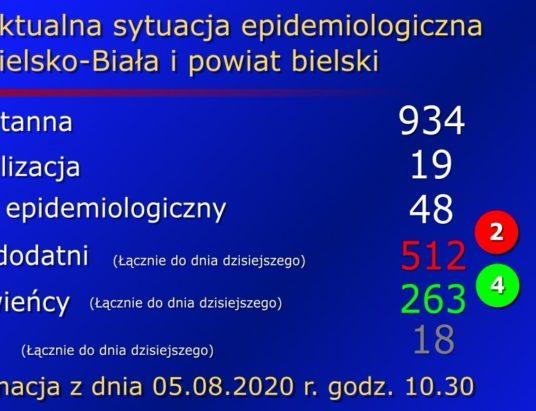Więcej ozdrowieńców niż zakażonych. Środowy raport bielskiego sanepidu