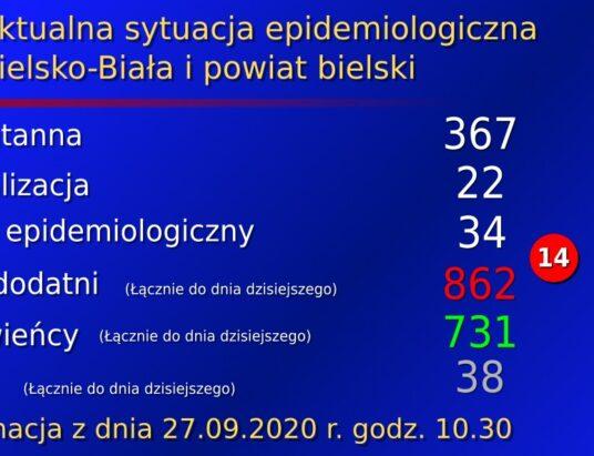 COVID-19: Przybywa osób chorych