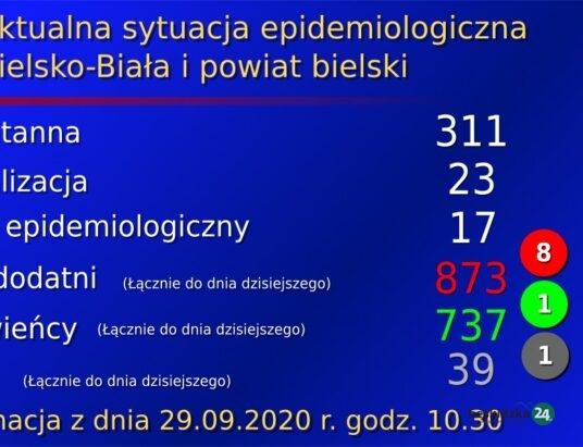Jeden zgon w Bielsku-Białej i osiem zakażeń w regionie